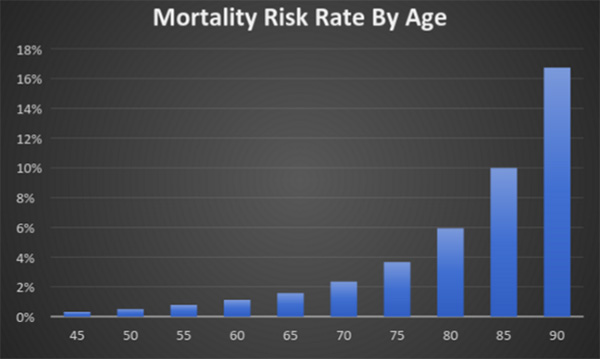 mortality-risk-rate-by-age