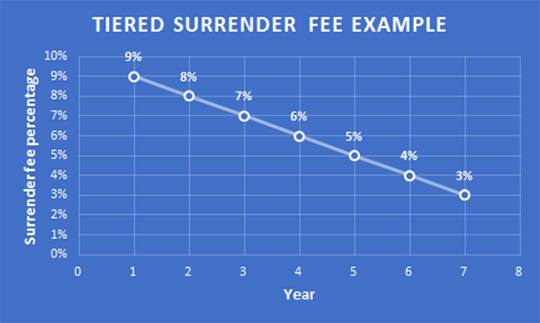 tiered-surrender-fee-example